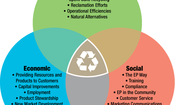 The 3 pillars of the sustainable economy